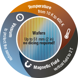 Measure in a vacuum environment in different temperatures and magnetic fields - no dicing required!