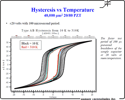 Remanent hysteresis measurements while characterizing ferroelectric capacitors at variable temperatures