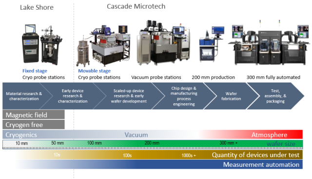 Cascade and Lake Shore probe station platforms differ in functionality and address different stages of the R&D lifecycle